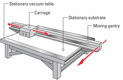 With a 'true' flatbed printer, the substrate is held stationary on a vacuum table while the printhead carriage and gantry move over and across it.