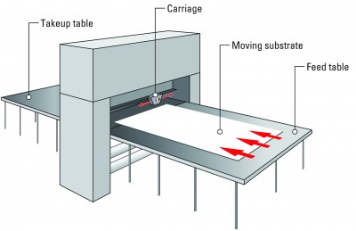 With a 'hybrid' flatbed printer, the printing zone is stationary and the substrate moves through it.