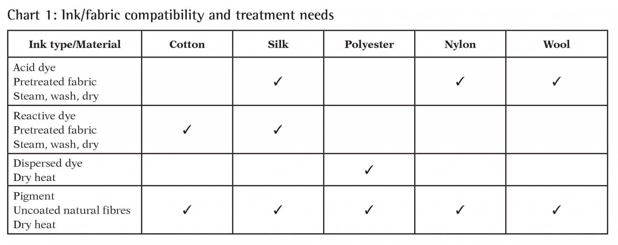 Chart 1: Ink/fabric compatibility and treatment needs