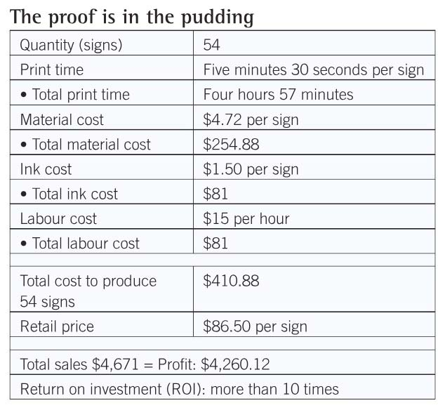 An example of how a sign shop can profit from using ultraviolet (UV) light-emitting diode (LED) printers. (Figures are in U.S. dollars.)