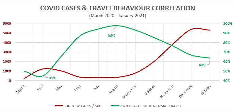 COVID cases and travel behaviour